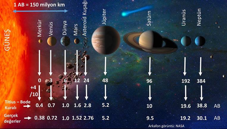 Astronomi Birimi Nedir?